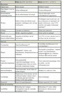 een (onvolledige) lijst met verschillen tussen de mk1 en de mk2